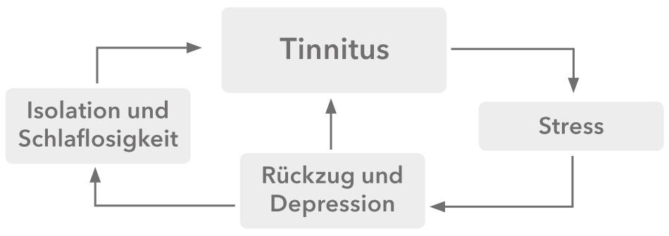 Tinnitus_cycle_de_950x336px