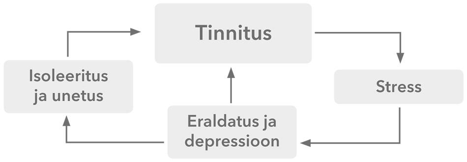 Tinnitus_cycle_ee_950x330px