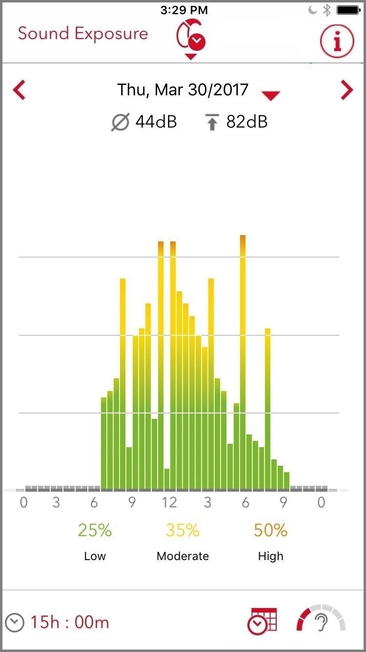 sound exposure spectrogram with voice activity