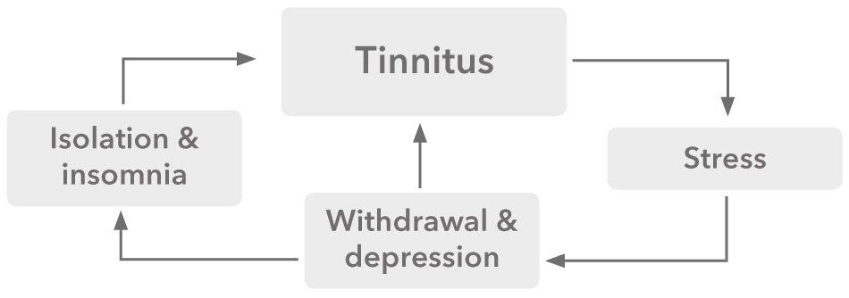Tinnitus_cycle_950x334px